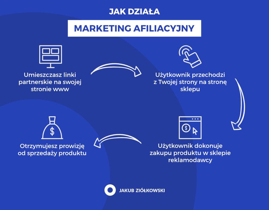 marketing afiliacyjny - jak to działa?